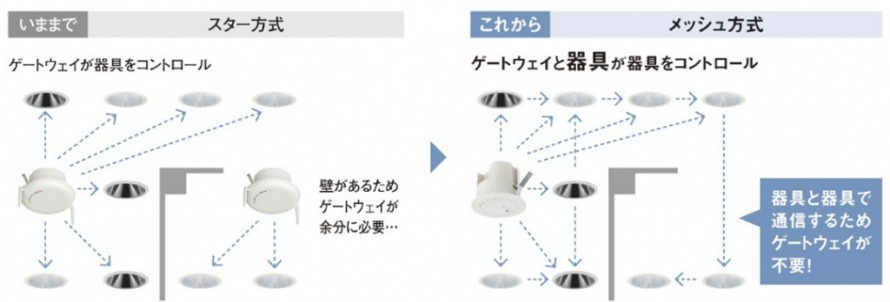 Smart LEDZ 無線調光 メッシュ方式