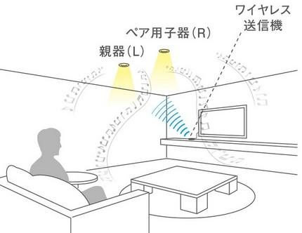 ワイヤレス送信機セット スピーカー付きダウンライト LED照明 音楽 Panasonic