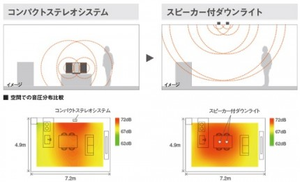 音圧分布 スピーカー付きダウンライト LED照明 音楽 Panasonic