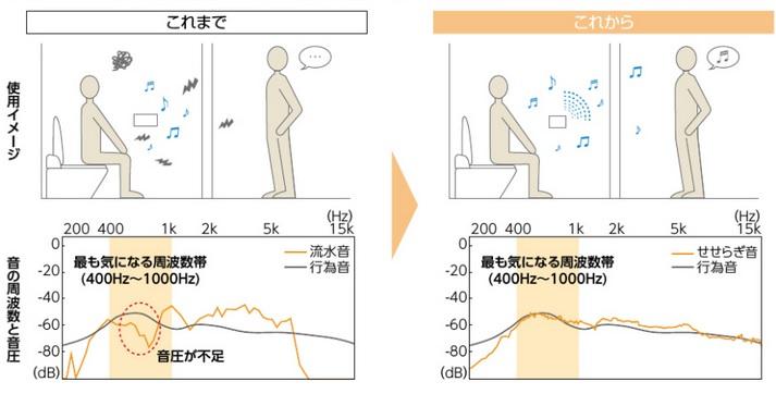 トイレ 音響装置 LIXIL