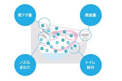 除菌 フロートトイレ 壁掛式便器 LIXIL